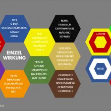 Farbwirkung-Farbwahl-Farbenlehre-Corporate Identity